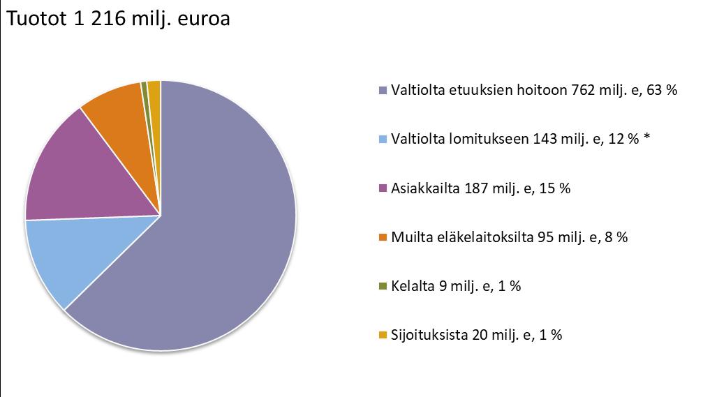 Tuotot 1216 milj. euroa. Valtiolta etuuksien hoitoon 762 milj. e., 63 %. Valtiolta lomitukseen 143 milj. e., 12 % (sis. Välitä vliljelijästä -projektin, 1,6 milj. euroa). Asiakkailta 187 milj. e., 15 %. Muilta eläkelaitoksilta 95 milj.e., 8 %. Kelalta 9 milj.e., 1 %. Sijotuksista 20 milj. e., 1 %.