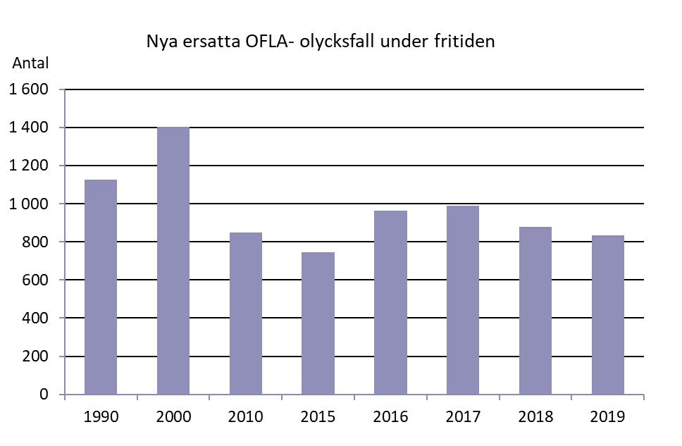 Bild över antalet nya ersatta OFLA-fritidsolycksfall 1990-2019. Under 1990 ersattes drygt 1 000 olycksfall, 2000 var siffran cirka 1 400 och under 2010-talet har antalet varierat mellan 750 och 1 000 olycksfall.