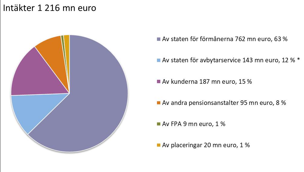 Intäkter 1216 mn euro. Av staten för förmånerna 762 mn euro, 63 %. Av staten för avbytarservice 143 mn euro, 12 % *. Av kunderna 187 mn euro, 15 %. Av andra pensionsanstalter 95 mn euro, 8 %. Av FPA 9 mn euro, 1 %. Av placeringar 20 mn euro, 1 %.