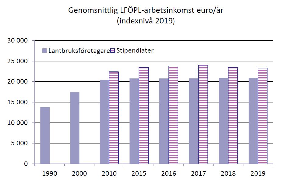 Bild över utvecklingen av lantbruksföretagarnas och stipendiaternas genomsnittliga LFÖPL-arbetsinkomst, indexnivå 2019: Lantbruksföretagarnas arbetsinkomst uppgick 2015-2019 till cirka 21 000 euro per år. Som jämförelse visas också arbetsinkomstnivån 1990 som var cirka 14 000 euro. Stipendiaternas arbetsinkomstnivå varierade 2010-2019 mellan 22 000 och 23 000.