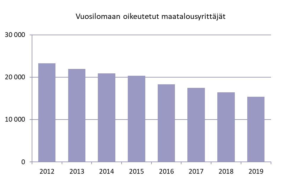 Kuva vuosilomaan oikeutettujen maatalousyrittäjien määrästä vuosina 2012-2019. Vuosilomaan oikeutettujen maatalousyrittäjien määrä on laskenut. Vuonna 2012 vuosilomaan oikeutettuja oli noin 23 300 ja vuonna 2019 noin 15 400.