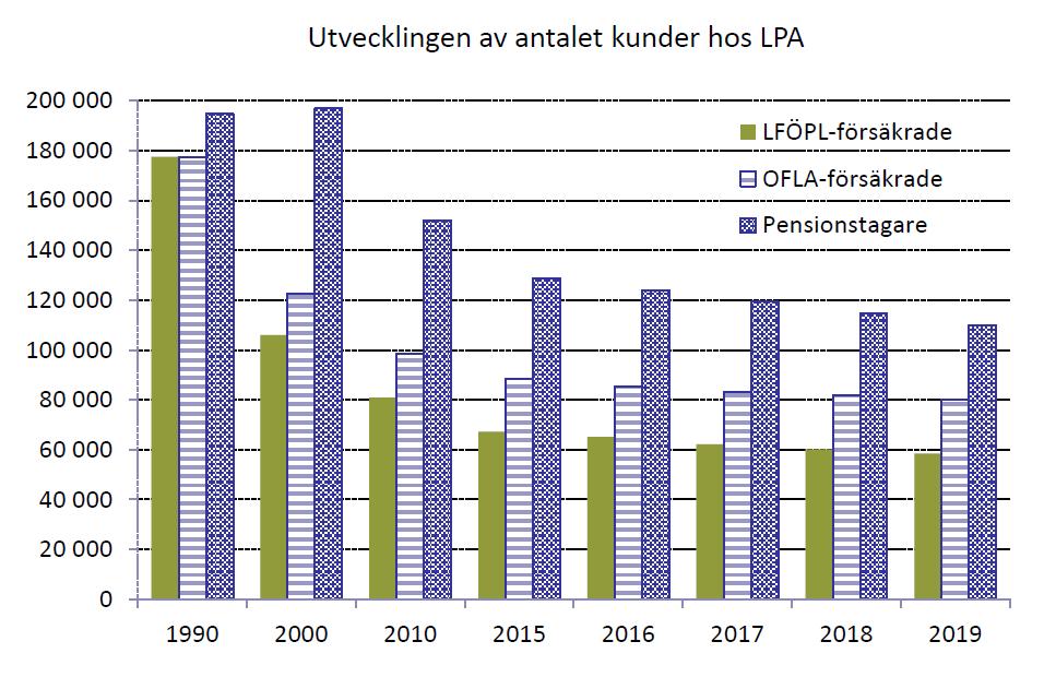 Bild över utvecklingen av LPA:s kundmängd. Antalet kunder hos LPA minskade mellan 1990 och 2019. LPA hade cirka 177 500 LFÖPL-försäkrade kunder 1990 medan siffran 2019 var cirka 58 500. LPA hade cirka 177 500 OFLA-försäkrade kunder 1990 medan siffran 2019 var cirka 80 000. Antalet pensionstagare 1990 uppgick 1990 till cirka 195 000 och 2019 till cirka 110 000.