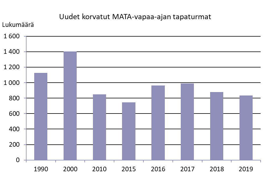 Kuva uusien korvattujen MATA-vapaa-ajan tapaturmien määrästä vuosina 1990-2019. Vuonna 1990 tapaturmia korvattiin reilu 1 000, vuonna 2000 noin 1 400 ja 2010-luvulla niiden määrä on vaihdellut 750 ja 1000 tapaturman välillä.