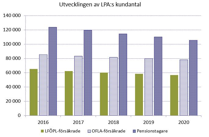 Utvecklingen av LPA:s kundtal 2016-2020.