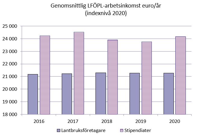 Utvecklingen av lantbruksföretagarnas och stipendiaternas LFÖPL-arbetsinkomst 2016-2020.