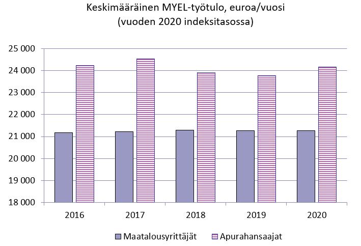 Kuva maatalousyrittäjien ja apurahansaajien keskimääräisen MYEL-työtulon kehityksestä vuoden 2020 indeksitasossa. Vertailuvuosina 2016-2020. Maatalousyrittäjien työtulo on pysytellyt noin 21 000 eurossa. Apurahansaajien työtulossa on aavistuksen enemmän vaihtelua, mutta pysytellyt noin 24 000 eurossa, korkeimmillaan vuonna 2017 ja alimmillaan vuonna 2019.