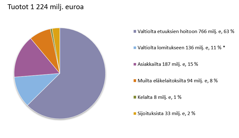 Melan tuotot 1 224 milj. euroa. Valtiolta etuksien hoitoon 766 milj. e, 63 %. Valtiolta lomitukseen 136 milj. e, 11 % Huom. sisältäen Välitä viljelijästä -projektin 1,4 milj. e. Asiakkailta 187 milj. e, 15 %. Muilta eläkelaitoksilta 94 milj. e, 8 %. Kelalta 8 milj. e, 1 %. Sijoituksista 33 milj. e, 2 %.